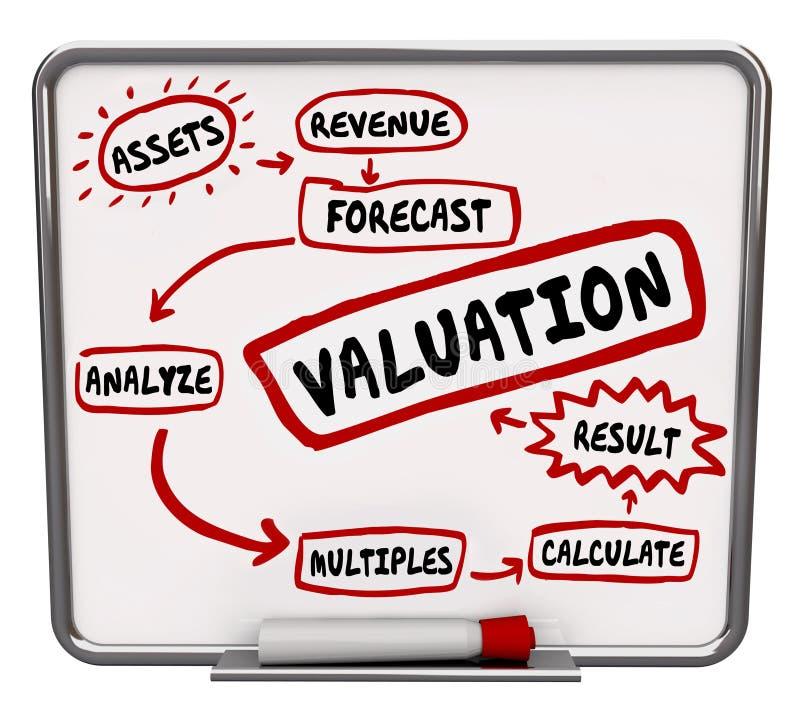 Valuation Calculating Company επιχείρηση αξίας της τιμής κόστους αξίας διανυσματική απεικόνιση