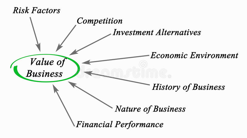 Value of Business. Diagram of Value of Business royalty free illustration