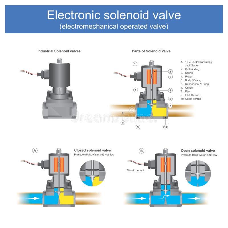 Valve actionnée électromécanique électronique de vanne électromagnétique illustration stock