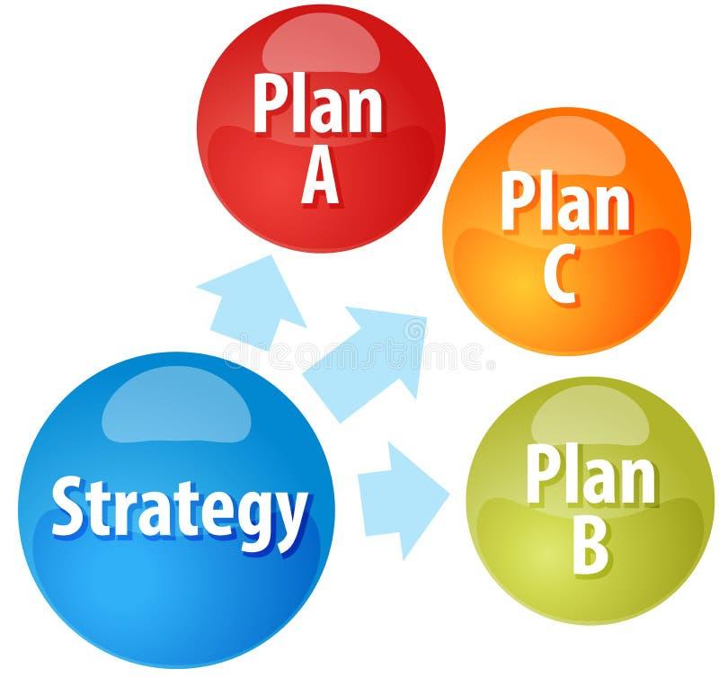 Van bedrijfs strategieopties diagramillustratie royalty-vrije illustratie