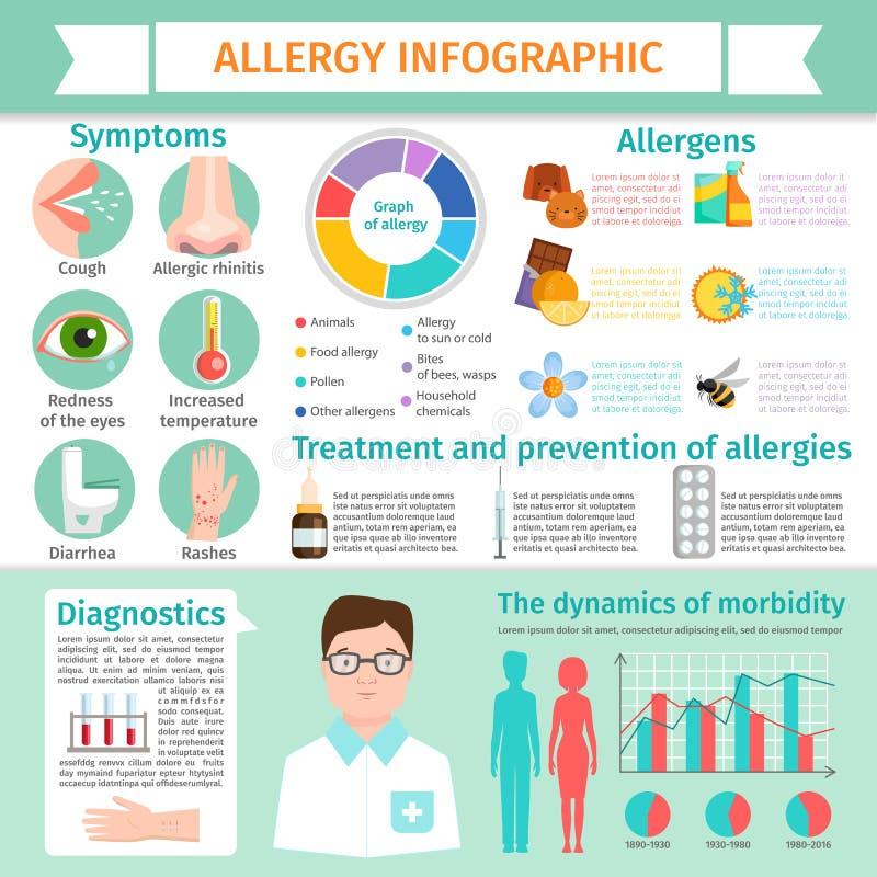 Van de de informatiebehandeling van allergie infographic symptomen van de de reactieziekte allergische de elementen vlakke illust royalty-vrije illustratie