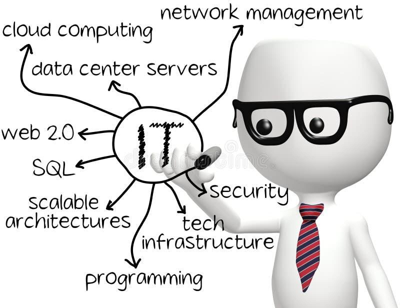 Van de de programmeurstekening van IT informatietechnologie