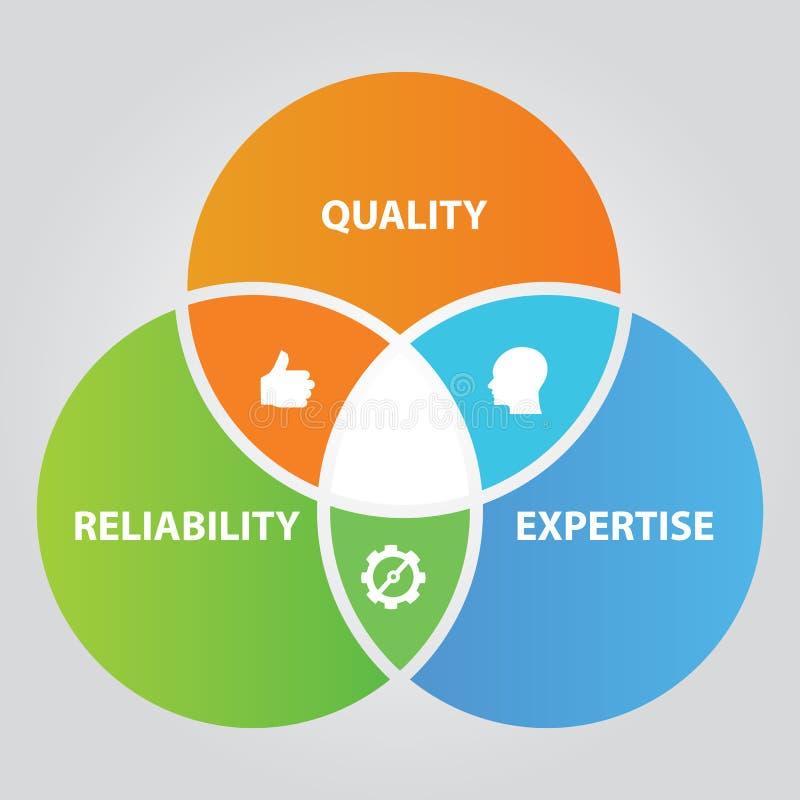 Van de kwaliteitsbetrouwbaarheid en deskundigheid overlappend cirkeldiagram van totale kwaliteitsbewaking in zaken vector illustratie
