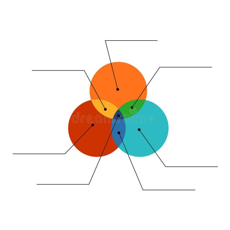 Van de de stijlkleur van het Venndiagram vlak infographicsmalplaatje met lijnen stock illustratie