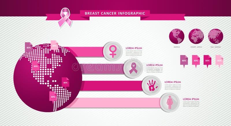 Van het de voorlichtingslint van borstkanker infographic het malplaatjeeps10 dossier. stock illustratie