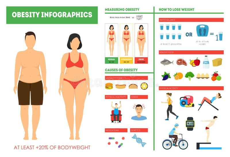Van het het Gewichtsverlies van de beeldverhaalzwaarlijvigheid de Kaartaffiche van Infographics Vector vector illustratie