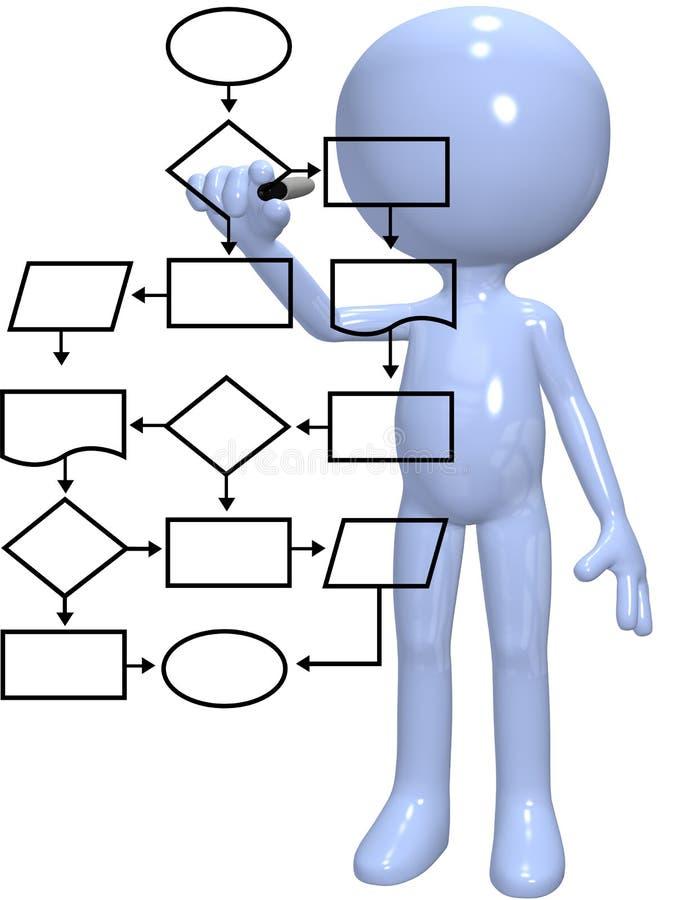 Van het het procesbeheer van de programmeur het stroomschemaprogramma royalty-vrije illustratie