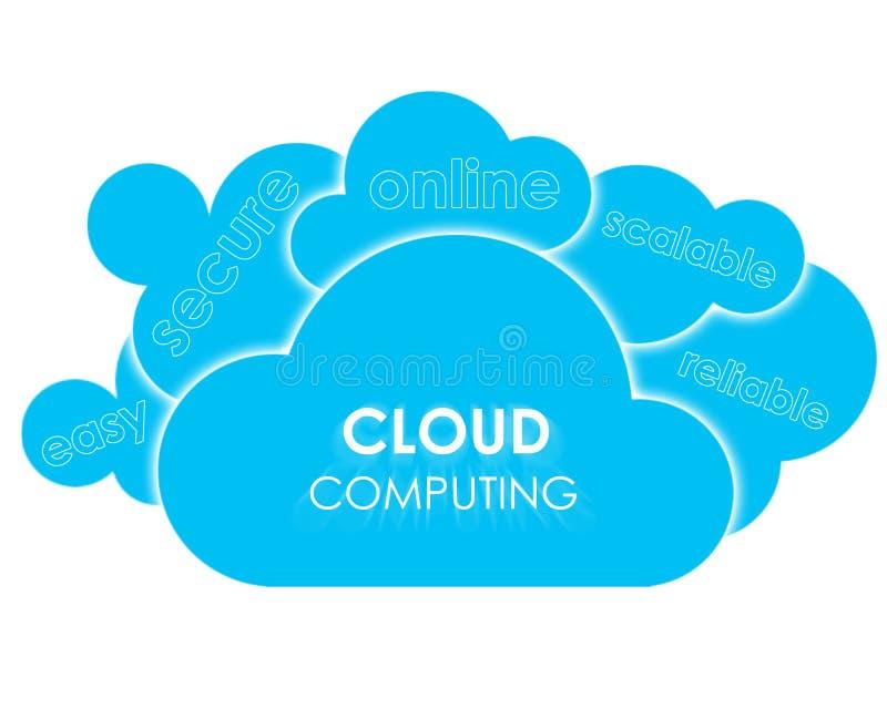 Vantagens de computação da nuvem ilustração do vetor