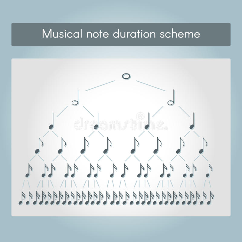 Varaktighetsintrig för musikalisk anmärkning arkivfoto