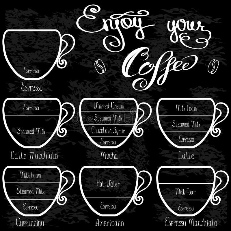 Vastgestelde types van koffie Infographic getrokken hand royalty-vrije illustratie