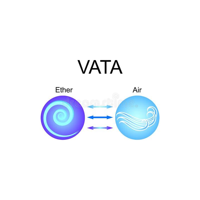 Vata dosha - ayurvedic människokroppkonstitution Kombination av eter- och luftbeståndsdelar vektor illustrationer