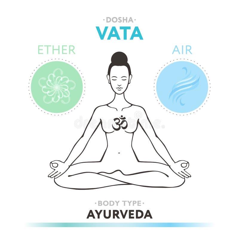 Vatadosha - ayurveda vector illustratie