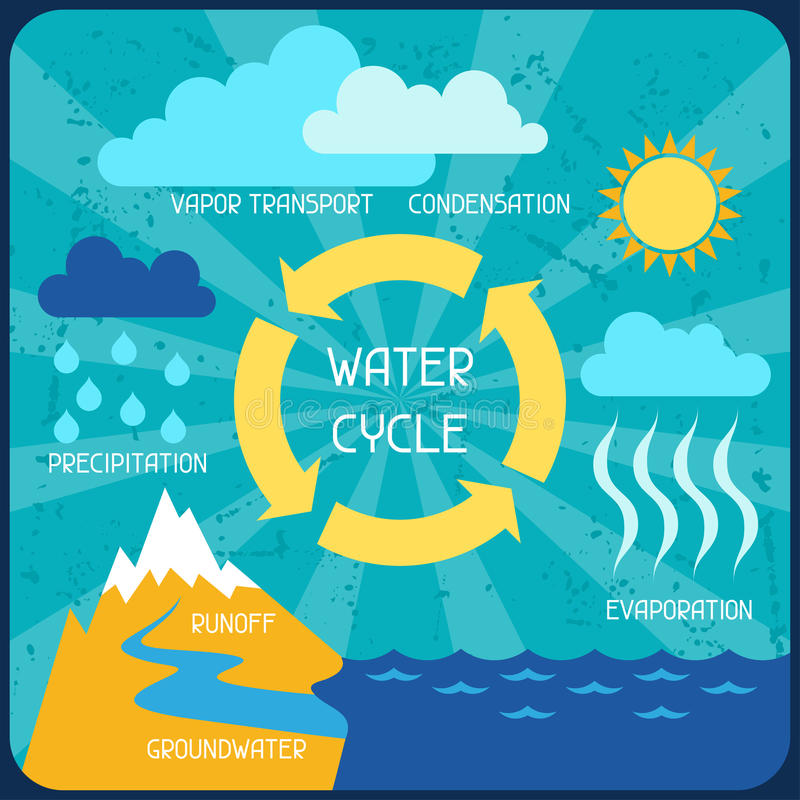 Vattencirkuleringen Affisch med naturinfographics vektor illustrationer