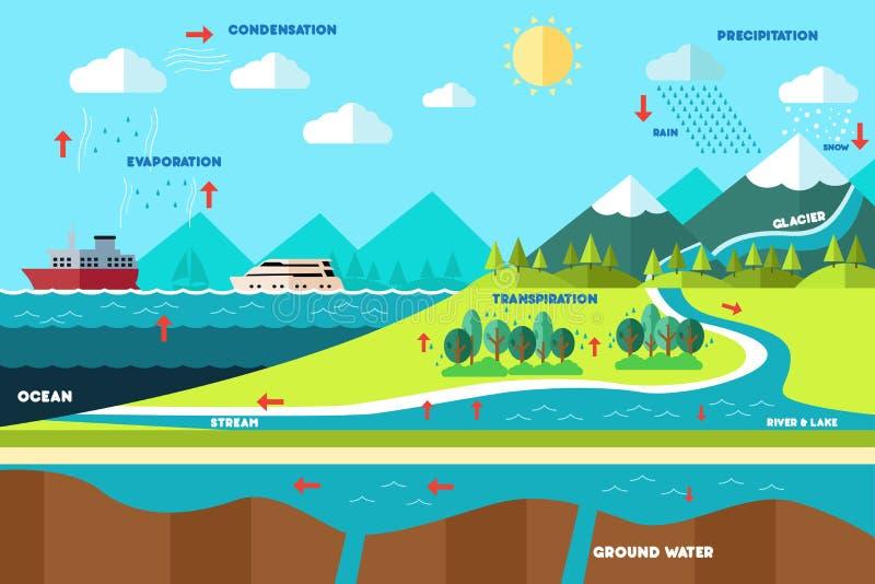 Vattencirkuleringsillustration royaltyfri illustrationer