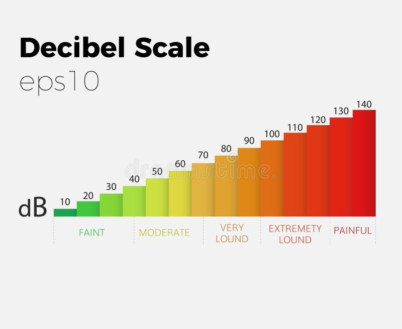 Vecteur d'échelle de décibel illustration libre de droits