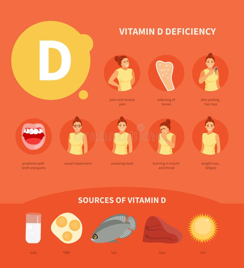 Vecteur de la vitamine D illustration libre de droits
