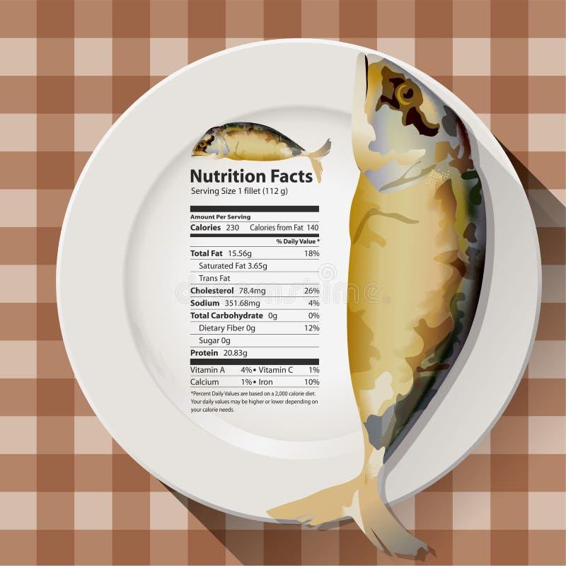 Vecteur de maquereau de faits de nutrition illustration libre de droits