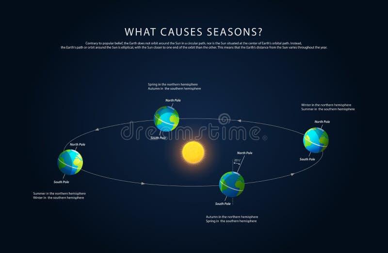 Vecteur de saisons de rotation et de changement de la terre illustration libre de droits