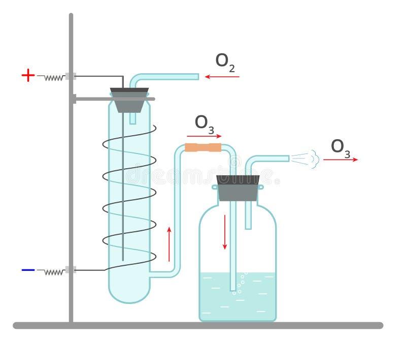 Vecteur i d'équipement de laboratoire de l'ozone ; ; ustration illustration libre de droits