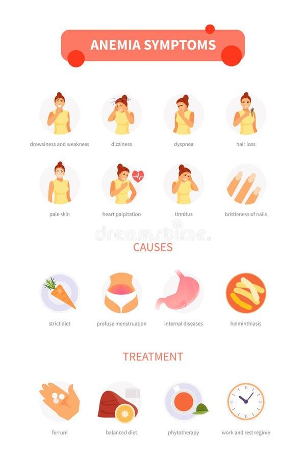 Vecteur infographic d'anémie illustration de vecteur