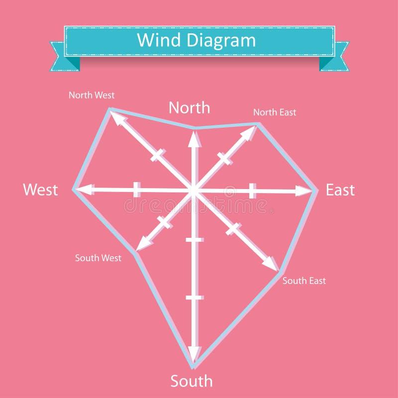 Vecteur rose de diagramme de vent pour l'infographics illustration libre de droits