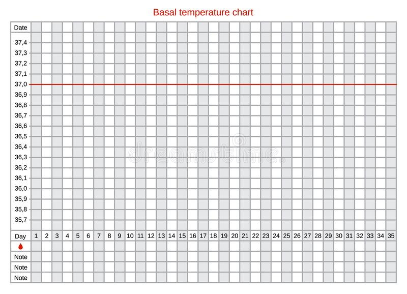 Vector basal chart of body temperature on celsius. Schedule for self-filling. The table helps to follow the monthly cycle, ovulation and health. Natural royalty free illustration