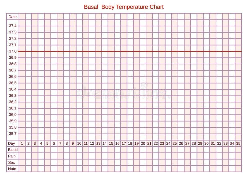 Vector basales Diagramm der Körpertemperatur auf Celsius Zeitplan für das selbst-Füllen lizenzfreie abbildung