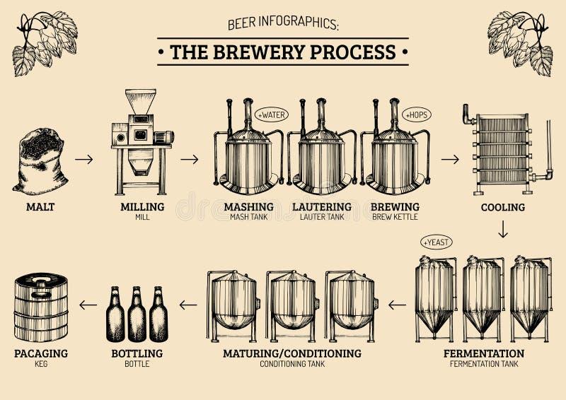 Vector Bier infographics mit Illustrationen des Brauereiprozesses Ale, Design vorlegend Lagerproduktion skizzierte Entwurf stock abbildung
