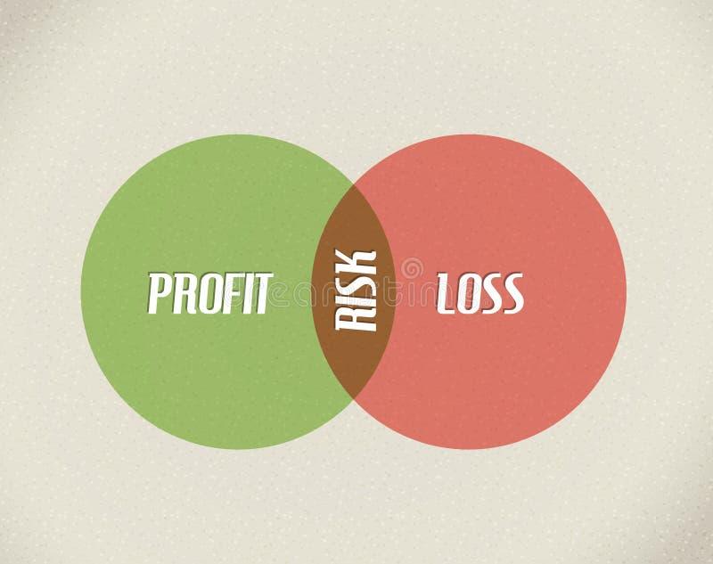 Vector business model illustration. Vector business model - profit, risk and loss royalty free illustration
