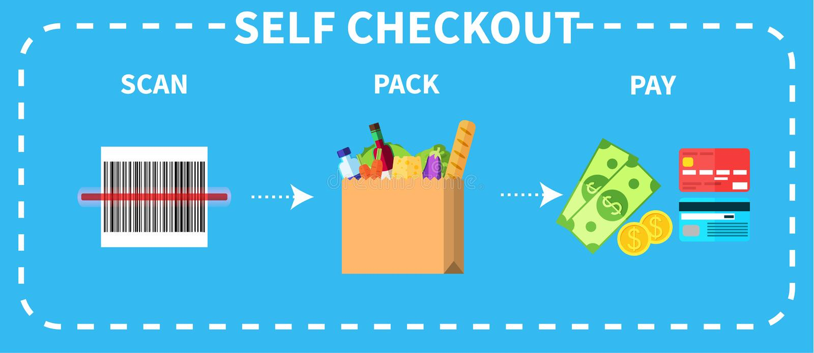 Vector colorful instruction for self checkout. Step by step description of three necessary actions scan, pack, and pay vector illustration