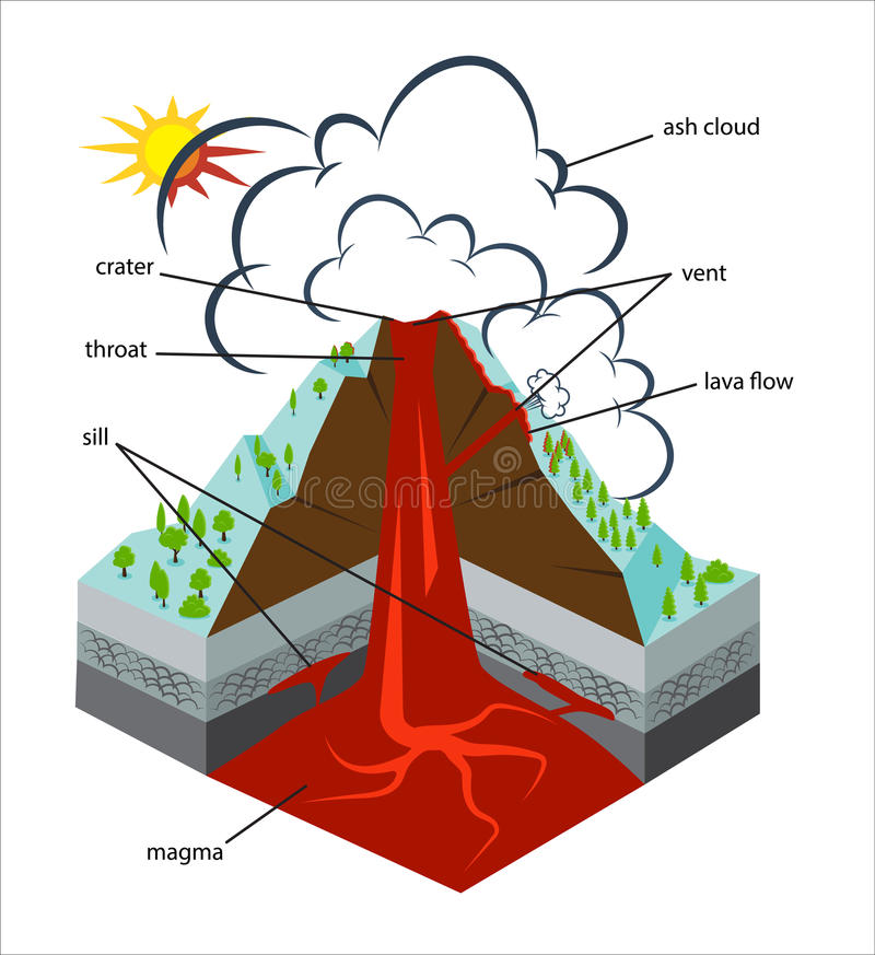 volcano diagram cross section images how to guide and Inkscape Drawings Adobe Illustrator