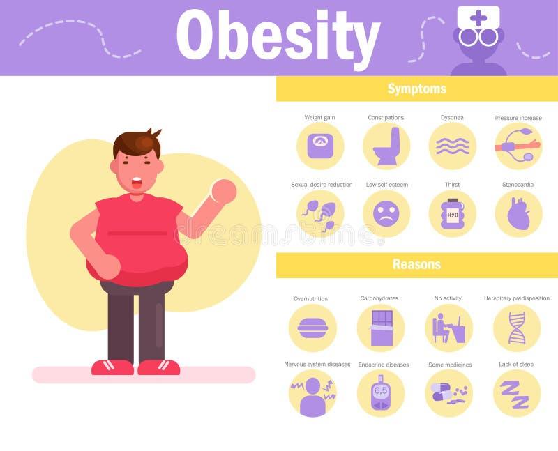 Vector de la obesidad historieta Arte aislado en el fondo blanco plano libre illustration