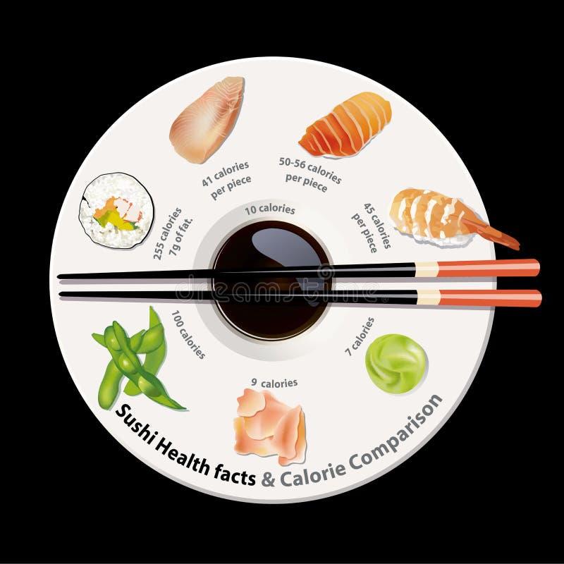 Vector de los hechos de la nutrición del sushi ilustración del vector
