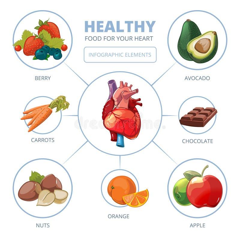 Vector del cuidado del corazón infographic Alimentos sanos ilustración del vector
