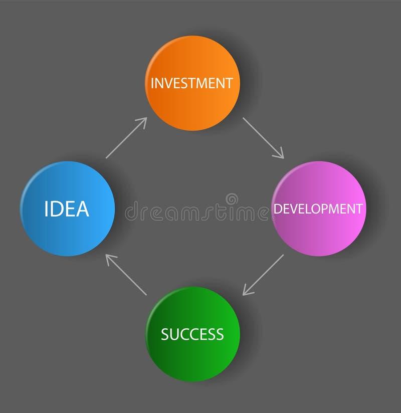 Vector Dunkles Diagramm/Schema - Idee, Investition, Entwicklung, SU ...