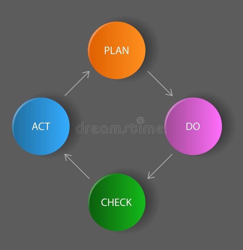 Vector Dunkles Diagramm/Schema - Planen Sie, Tun, Kontrolle, Tat ...