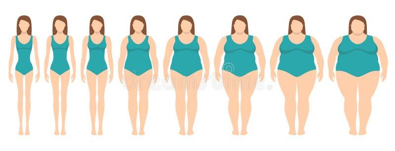 Vector el ejemplo de mujeres con diverso peso de la anorexia a extremadamente obeso libre illustration