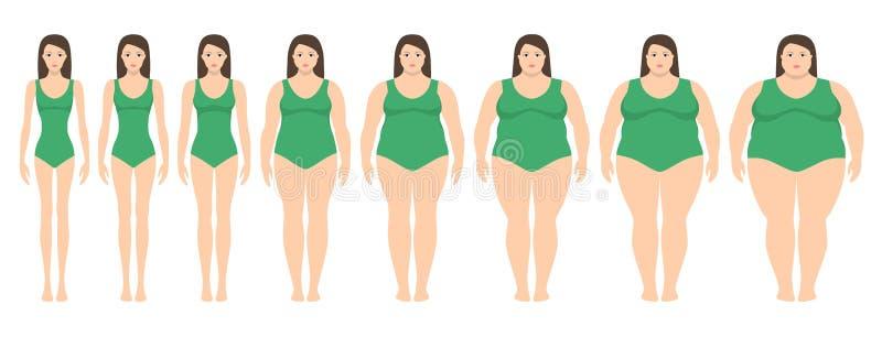 Vector el ejemplo de mujeres con diverso peso de la anorexia a extremadamente obeso stock de ilustración