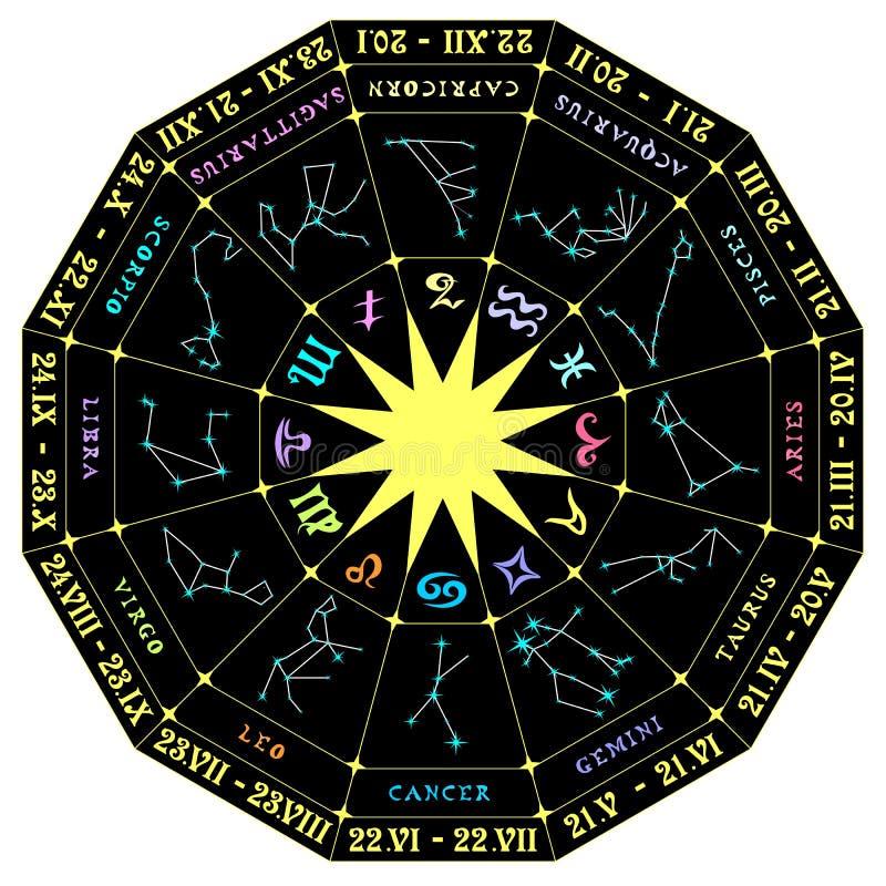 Vector el ejemplo de un círculo zodiacal con las constelaciones libre illustration