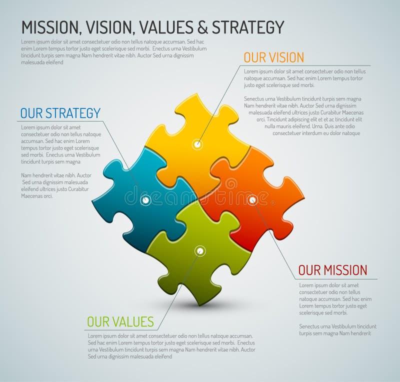 Vector el esquema de la misión, de la visión, de la estrategia y del diagrama de los valores libre illustration