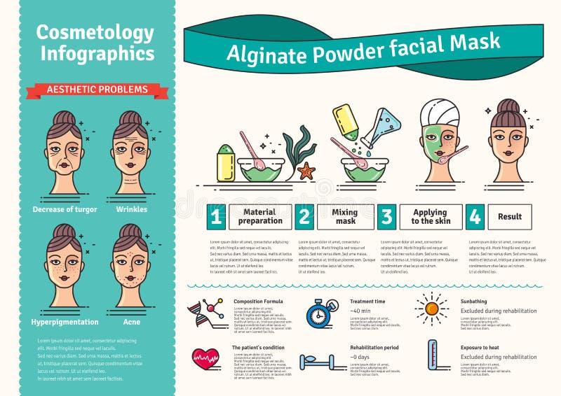 Vector Geïllustreerde reeks met van het de Algenpoeder van de schoonheidssalon het gezichtsmasker vector illustratie
