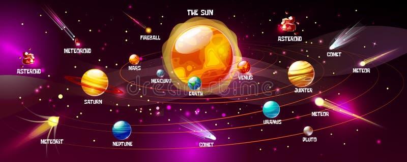 Vector het beeldverhaalillustratie van zonnestelselplaneten royalty-vrije illustratie