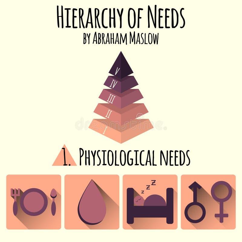 Vector illustratie Hiërarchie van menselijke behoeften door Abraham Maslow vector illustratie