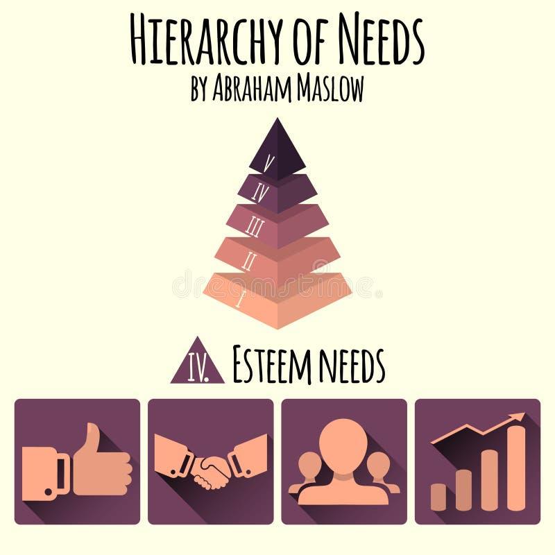 Vector illustratie Hiërarchie van menselijke behoeften door Abraham Maslow royalty-vrije illustratie
