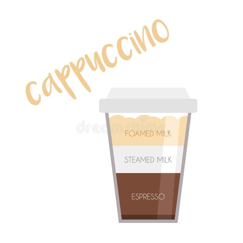 Vector illustration of a Cappuccino coffee cup icon with its preparation and proportions royalty free illustration