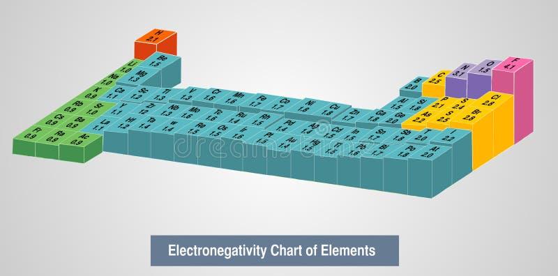 Vector Illustration eines Electronegativity-Diagramms der Elemente vektor abbildung