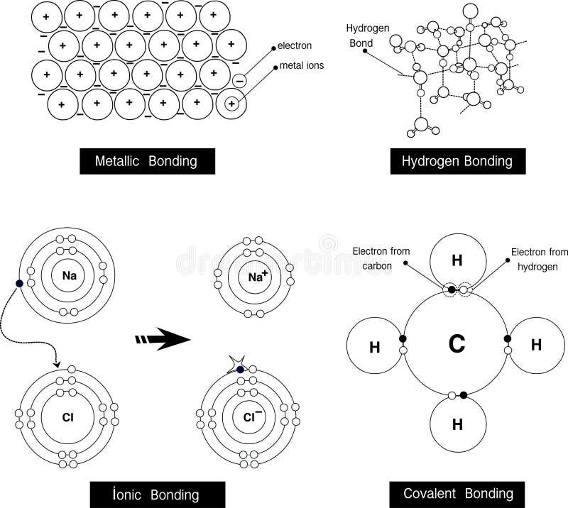 Vector Illustration eines metallischen Abbindens, Wasserstoffabbinden, ioni lizenzfreie abbildung