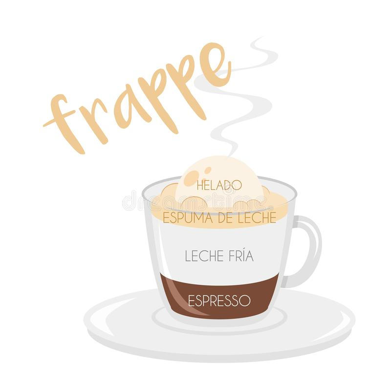 Frappe coffee cup icon with its preparation and proportions and names in spanish. Vector illustration of a Frappe coffee cup icon with its preparation and royalty free illustration