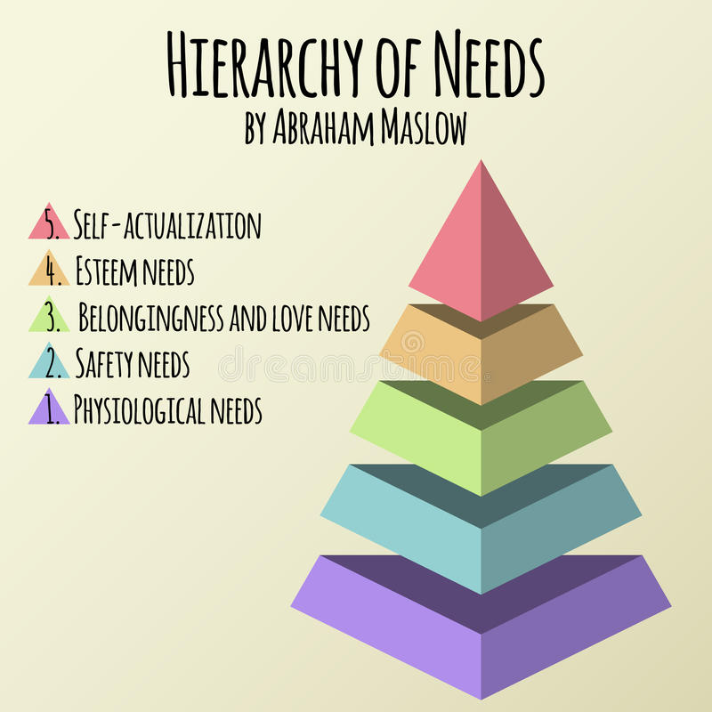 Vector illustration. Hierarchy of human needs by Abraham Maslow stock illustration