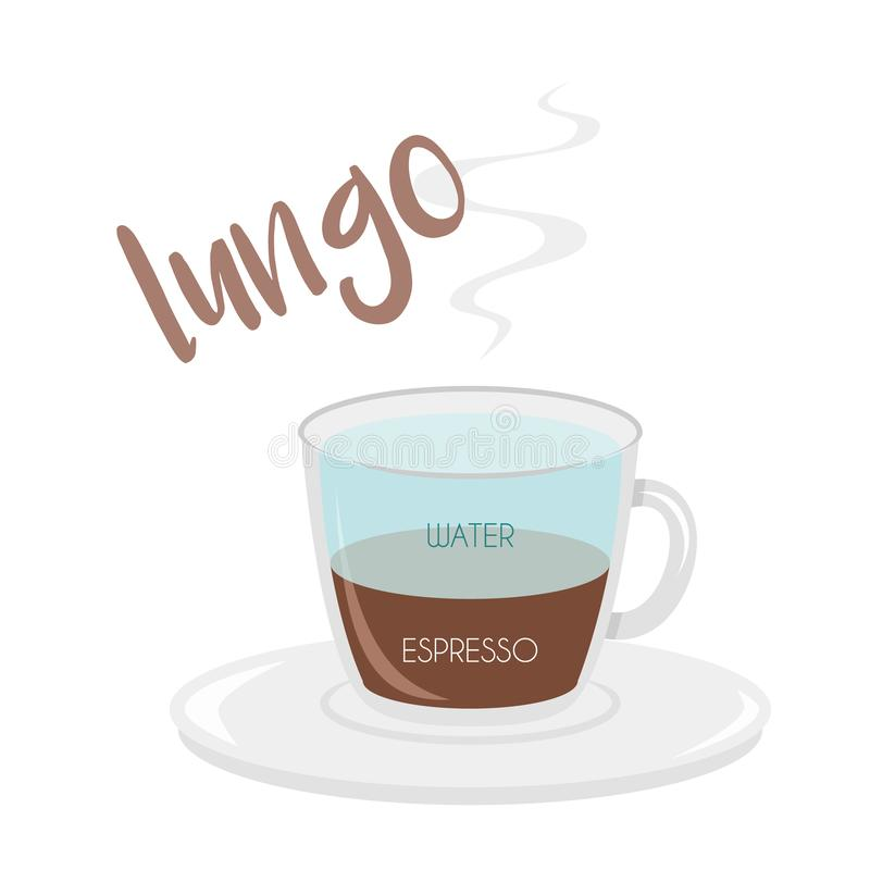 Vector illustration of a Lungo coffee cup icon with its preparation and proportions. Coffee types Series stock illustration
